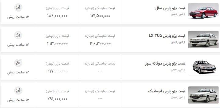 جزئیات آماری از آخرین مرحله قرعه کشی ایران خودرو/ اقبال متقاضیان به پژو پارس بود یا پژو 206؟