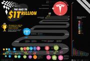 رقابت خودروسازان برای یک تریلیون دلاری شدن، تسلا یا تویوتا و فولکس واگن؟