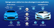 سوخت آینده، از سریعترین هواپیمای جهان تا خودروهای شهری
